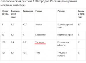В рейтинге экологического благополучия из 150 городов России Таганрог занял место под №100